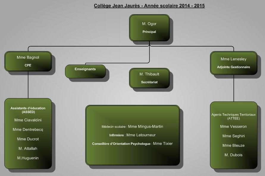 Organigramme 2014 - 2015